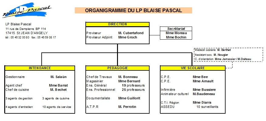 organigramme  u00ab lycee professionnel blaise pascal
